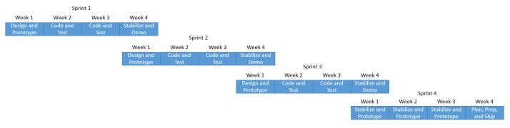Sprint Cadence