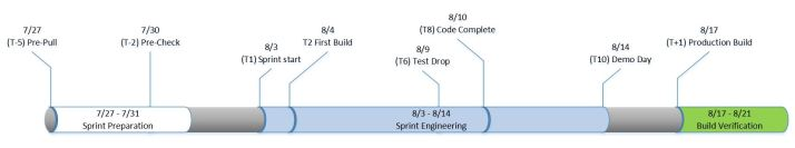 Sprint Timeline